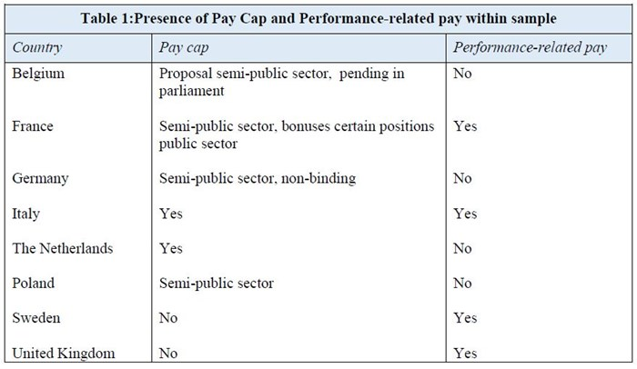 Illustratie bij Presence of Pay Cap and Performance-related pay within sample