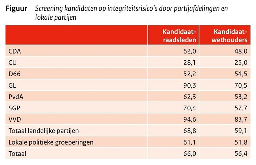 Illustratie bij  Integriteit: screening kandidaten